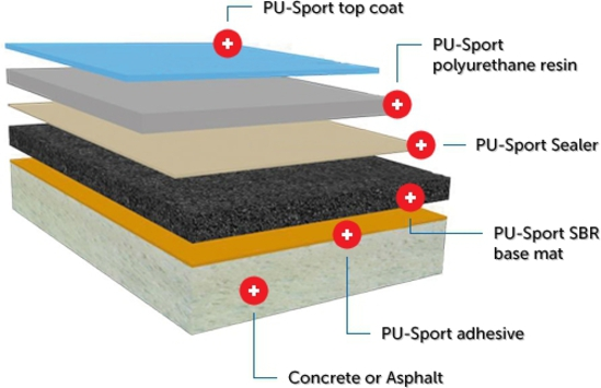 Sportec purcolor impact noise reducing flooring for Sports flooring