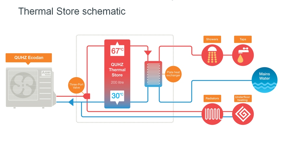 Thermal store schematic
